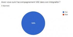 Intégralité VAE
