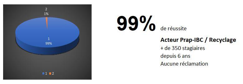 Stats PRAP